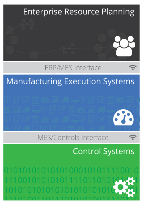 Manufacturing Execution System Layer Explanation